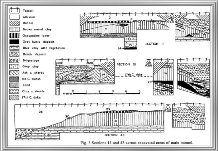 Broomhey Farm cross sections of the main mound